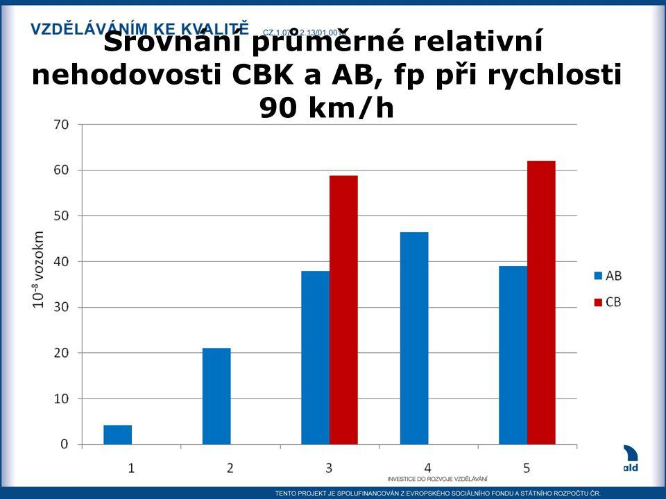 Srovnání průměrné relativní nehodovosti CBK a AB, fp při rychlosti 90 km/h rychlost 120 km/h