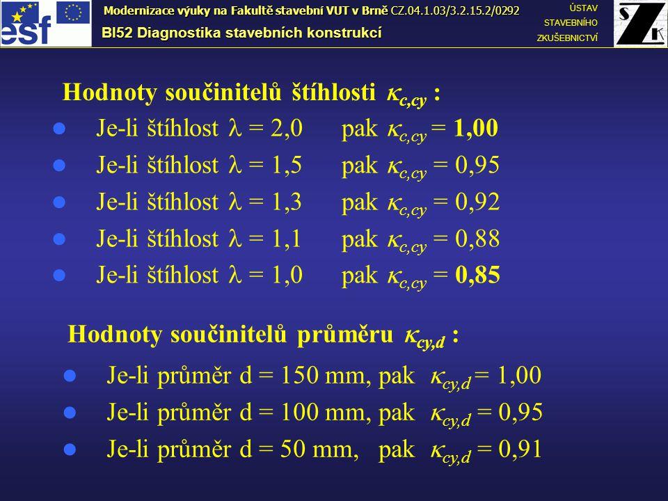 Hodnoty součinitelů štíhlosti  c,cy : Je-li štíhlost = 2,0 pak  c,cy = 1,00 Je-li štíhlost = 1,5 pak  c,cy = 0,95 Je-li štíhlost = 1,3 pak  c,cy =