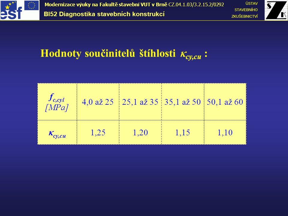Hodnoty součinitelů štíhlosti  cy,cu : f c,cyl [MPa] 4,0 až 2525,1 až 3535,1 až 5050,1 až 60  cy,cu 1,251,201,151,10 BI52 Diagnostika stavebních kon