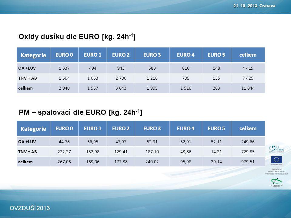 Oxidy dusíku dle EURO [kg. 24h -1 ] 21. 10. 2013 21.