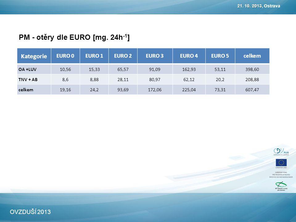 PM - otěry dle EURO [mg. 24h -1 ] 21. 10. 2013 21. 10. 2013, Ostrava OVZDUŠÍ 2013 Kategorie EURO 0EURO 1EURO 2EURO 3EURO 4EURO 5celkem OA +LUV10,5615,