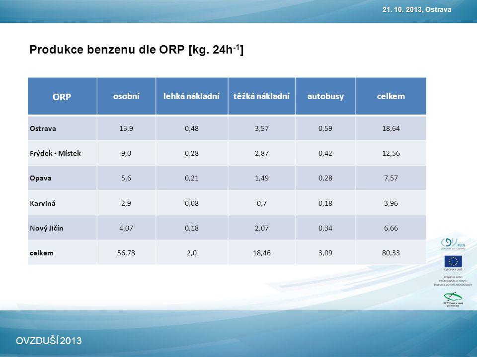 Produkce benzenu dle ORP [kg. 24h -1 ] 21. 10. 2013 21.