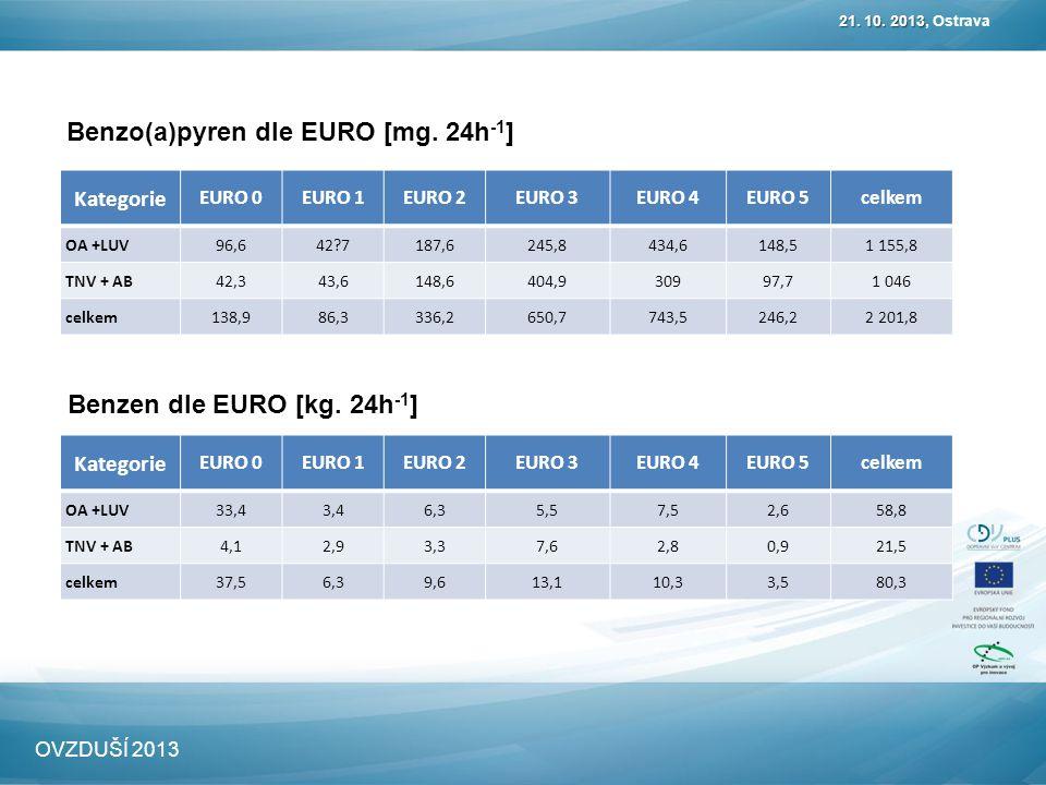 Benzo(a)pyren dle EURO [mg. 24h -1 ] 21. 10. 2013 21. 10. 2013, Ostrava OVZDUŠÍ 2013 Kategorie EURO 0EURO 1EURO 2EURO 3EURO 4EURO 5celkem OA +LUV96,64