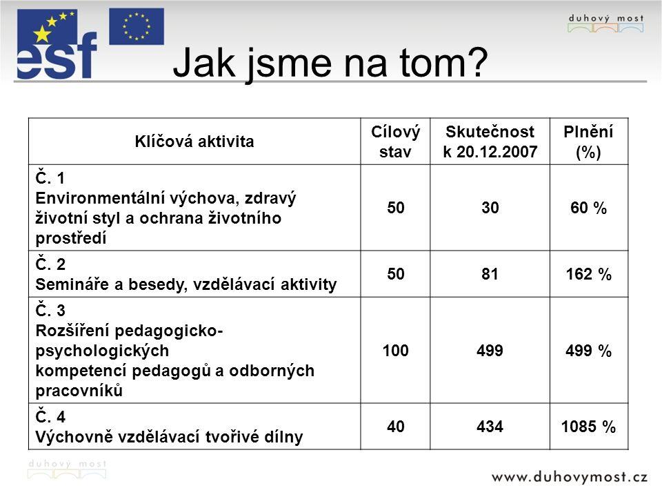Jak jsme na tom? Klíčová aktivita Cílový stav Skutečnost k 20.12.2007 Plnění (%) Č. 1 Environmentální výchova, zdravý životní styl a ochrana životního
