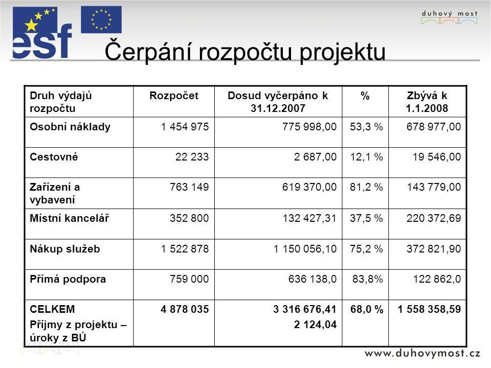 Čerpání rozpočtu projektu Druh výdajů rozpočtu RozpočetDosud vyčerpáno k 31.12.2007 %Zbývá k 1.1.2008 Osobní náklady1 454 975775 998,0053,3 %678 977,0