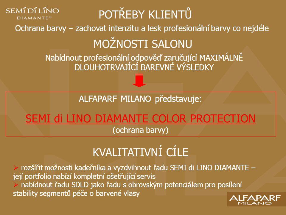 POTŘEBY KLIENTŮ Ochrana barvy – zachovat intenzitu a lesk profesionální barvy co nejdéle MOŽNOSTI SALONU Nabídnout profesionální odpověď zaručující MAXIMÁLNĚ DLOUHOTRVAJÍCÍ BAREVNÉ VÝSLEDKY ALFAPARF MILANO představuje: SEMI di LINO DIAMANTE COLOR PROTECTION (ochrana barvy) KVALITATIVNÍ CÍLE  rozšířit možnosti kadeřníka a vyzdvihnout řadu SEMI di LINO DIAMANTE – její portfolio nabízí kompletní ošetřující servis  nabídnout řadu SDLD jako řadu s obrovským potenciálem pro posílení stability segmentů péče o barvené vlasy