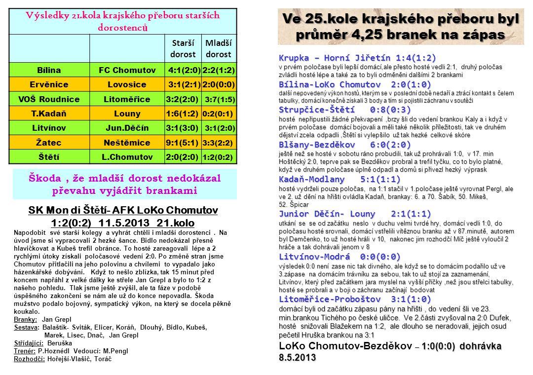 Výsledky 21.kola krajského p ř eboru starších dorostenc ů Starší dorost Mladší dorost BílinaFC Chomutov 4:1(2:0)2:2(1:2) ErvěniceLovosice 3:1(2:1)2:0(0:0) VOŠ RoudniceLitoměřice3:2(2:0) 3:7(1:5) T.KadaňLouny1:6(1:2) 0:2(0:1 ) LitvínovJun.Děčín3:1(3:0) 3:1(2:0) ŽatecNeštěmice9:1(5:1) 3:3(2:2) ŠtětíL.Chomutov2:0(2:0) 1:2(0:2) Škoda, že mladší dorost nedokázal převahu vyjádřit brankami SK Mon di Št ě tí- AFK LoKo Chomutov 1:2(0:2) 11.5.2013 21.kolo Napodobit své starší kolegy a vyhrát chtěli i mladší dorostenci.