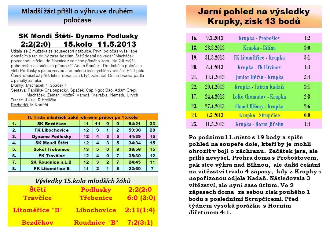 Starší žáci i v 8 lidech dokázali přehrát soupeře a brankově to vyjádřit TJ Krupka - SK Mondi Štětí 1:4(0:3) 20.10.2012 11.kolo Sestava: Michovský(26.ČK)-Slanička, Tůma, Šmidrkal-Belák, Stejskal(75.Mencl), Kucler, Cibulka- Remenec(68.Tichý), Šimral(26.Duník), Rejman Připraveni: Ransdorf Trenéři: J.Kala Asistent: M.Hamšík, M.Müller Masér:J.Nedomlel Rozhodčí: Šlehofer-Holub, Moder Vzájemné zápasy z krajského p ř eboru 28.8.2010ŠtětíKrupka1:1Jansa 1 2.4.2011KrupkaŠtětí4:1Hubený 1 24.9.2011ŠtětíKrupka4:2 Šimral 2, Tůma 1, Tichý 1 21.4.2012KrupkaŠtětí2:1Šimral 1 20.10.2012KrupkaŠtětí1:4 Remenec 1, Šmidrkal 1, Rejman 1, Stejskal 1