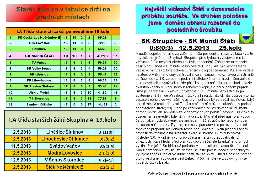 I.A třída starších žáků Skupina A 19.kolo 12.5.2013Liběšice Šluknov 3:1(1:0) 12.5.2013Libochovice Chlumec 0:3(0:2) 11.5.2013Svádov Vaňov 3:9(3:4) 12.5.2013Modrá Lovosice 2:1 (1:0) 12.5.2013V.Šenov Skorotice 6:2(4:1) 12.5.2013Štětí Neštěmice B 2:2(1:1) I.A Třída starších žáků po neúplném 19.kole 1.