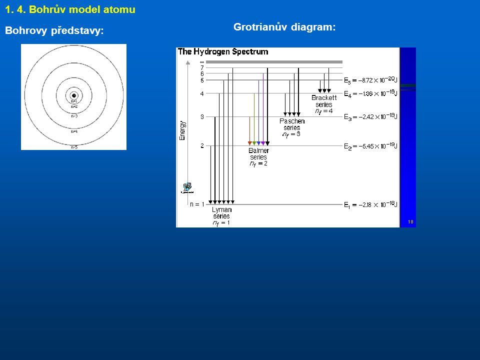 Bohrovy představy: 1. 4. Bohrův model atomu Grotrianův diagram: