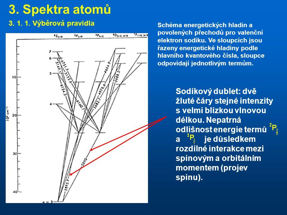 3.Spektra atomů 3. 1. 1.