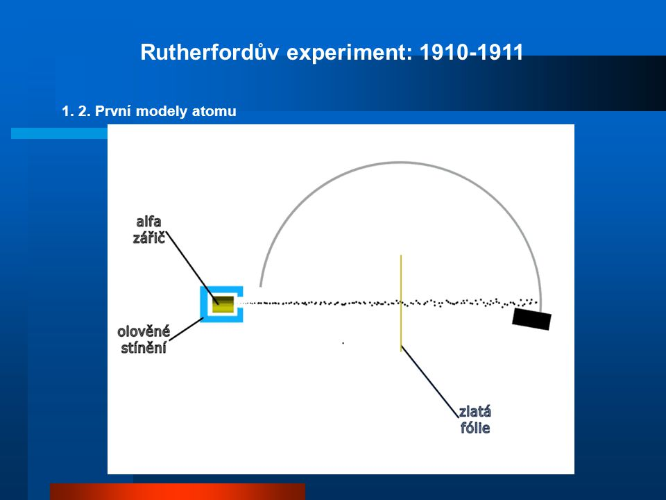 částice má vlnové vlastnosti = měla by být popsatelná stejně jako vlnění: 1.
