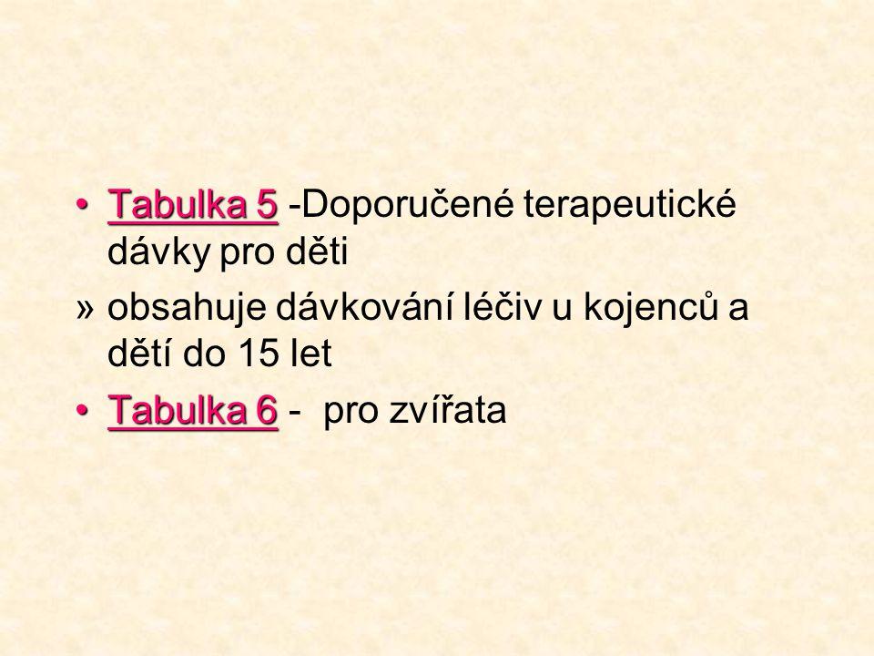 Tabulka 5Tabulka 5 -Doporučené terapeutické dávky pro děti »obsahuje dávkování léčiv u kojenců a dětí do 15 let Tabulka 6Tabulka 6 - pro zvířata