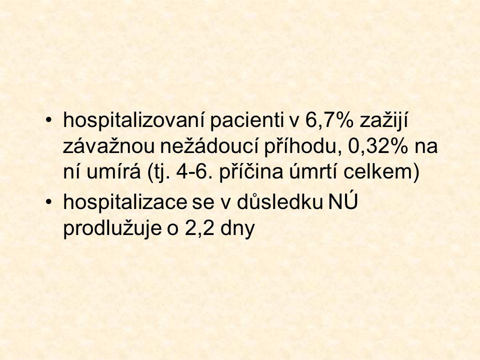 hospitalizovaní pacienti v 6,7% zažijí závažnou nežádoucí příhodu, 0,32% na ní umírá (tj.
