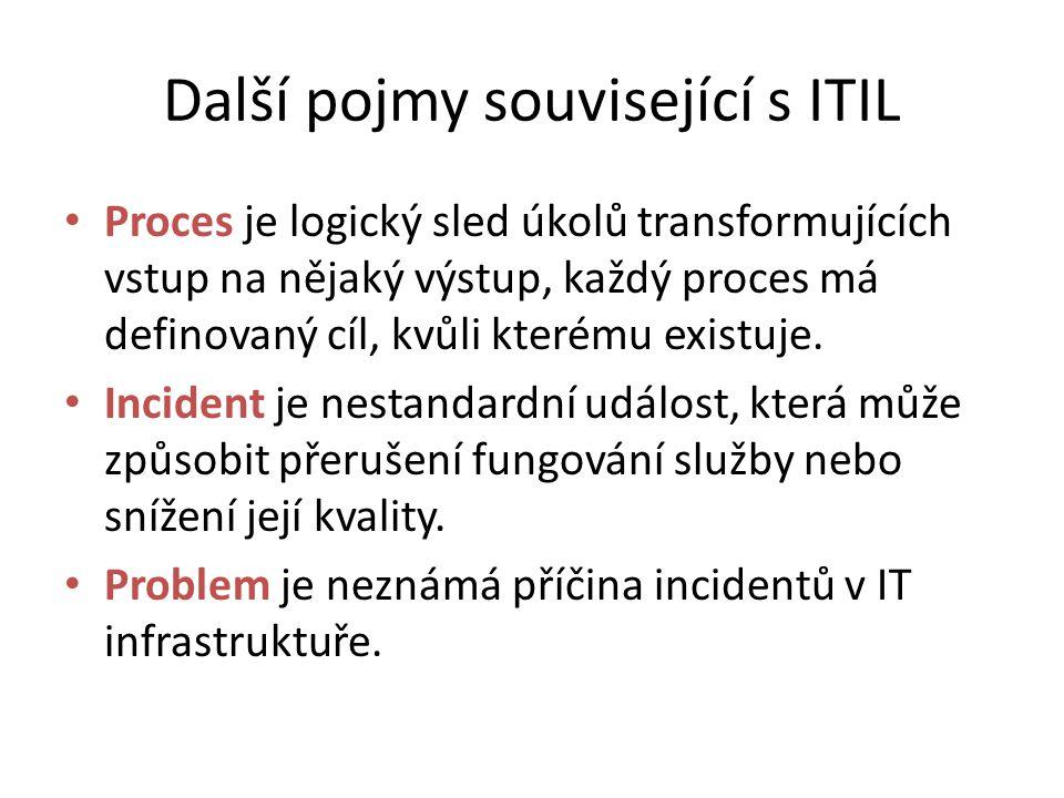 ITIL verze 2 Základní knihy jsou: Service Support Incident Management, Problem Management, Service Desk, Configuration Managemenent, Change Management, Release Management Service Delivery Service Level Management, Availability Management, Capacity Management, Financial Managament, IT Service Continuity Management
