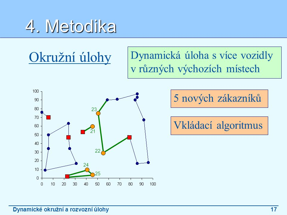 21 22 23 24 25 4. Metodika _______________________________________________________________________________________ Dynamické okružní a rozvozní úlohy1