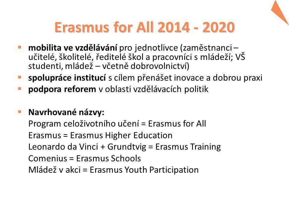 Erasmus for All 2014 - 2020  mobilita ve vzdělávání pro jednotlivce (zaměstnanci – učitelé, školitelé, ředitelé škol a pracovníci s mládeží; VŠ studenti, mládež – včetně dobrovolnictví)  spolupráce institucí s cílem přenášet inovace a dobrou praxi  podpora reforem v oblasti vzdělávacích politik  Navrhované názvy: Program celoživotního učení = Erasmus for All Erasmus = Erasmus Higher Education Leonardo da Vinci + Grundtvig = Erasmus Training Comenius = Erasmus Schools Mládež v akci = Erasmus Youth Participation