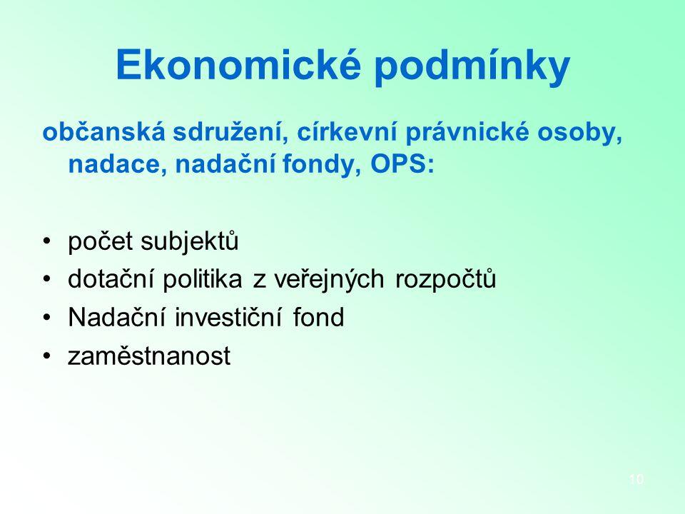 10 Ekonomické podmínky občanská sdružení, církevní právnické osoby, nadace, nadační fondy, OPS: počet subjektů dotační politika z veřejných rozpočtů Nadační investiční fond zaměstnanost