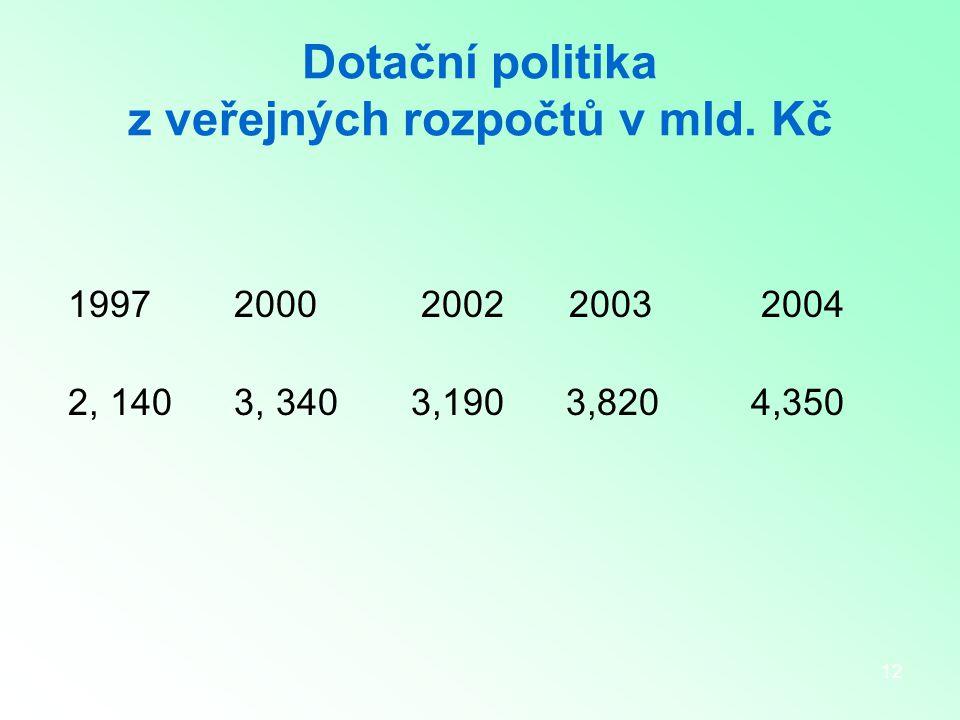 12 Dotační politika z veřejných rozpočtů v mld.