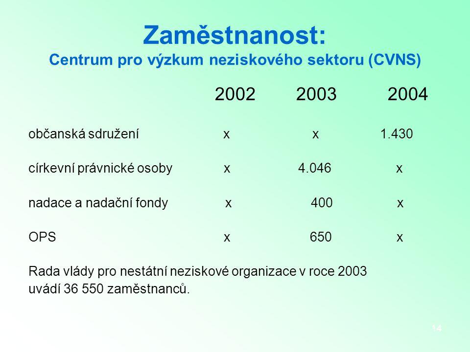 14 Zaměstnanost: Centrum pro výzkum neziskového sektoru (CVNS) 2002 2003 2004 občanská sdružení x x 1.430 církevní právnické osoby x 4.046 x nadace a nadační fondy x 400 x OPS x 650 x Rada vlády pro nestátní neziskové organizace v roce 2003 uvádí 36 550 zaměstnanců.