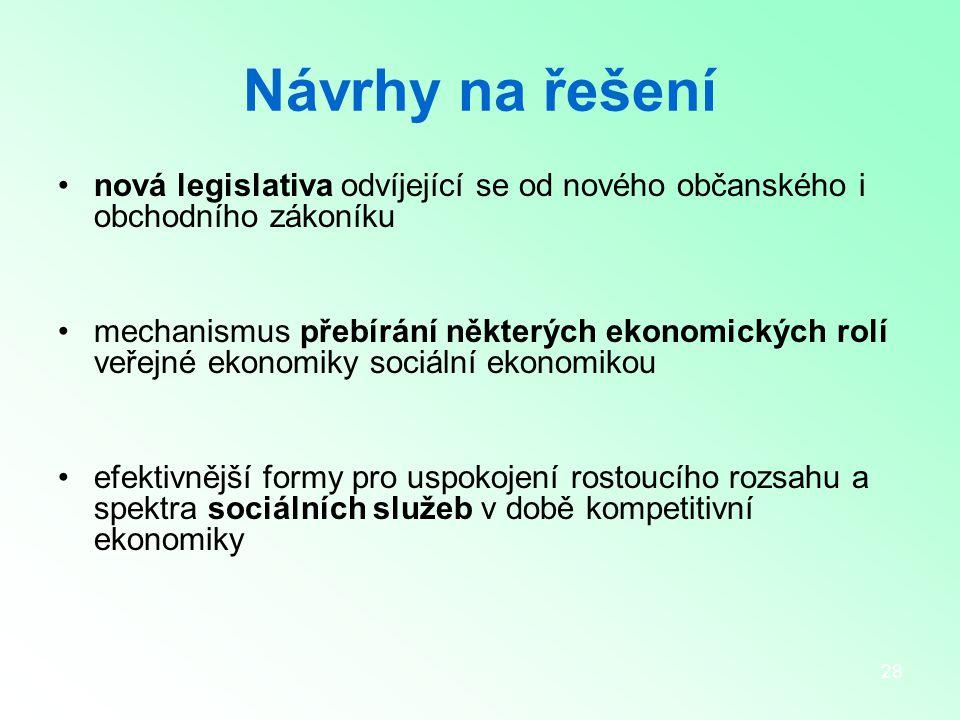28 Návrhy na řešení nová legislativa odvíjející se od nového občanského i obchodního zákoníku mechanismus přebírání některých ekonomických rolí veřejné ekonomiky sociální ekonomikou efektivnější formy pro uspokojení rostoucího rozsahu a spektra sociálních služeb v době kompetitivní ekonomiky