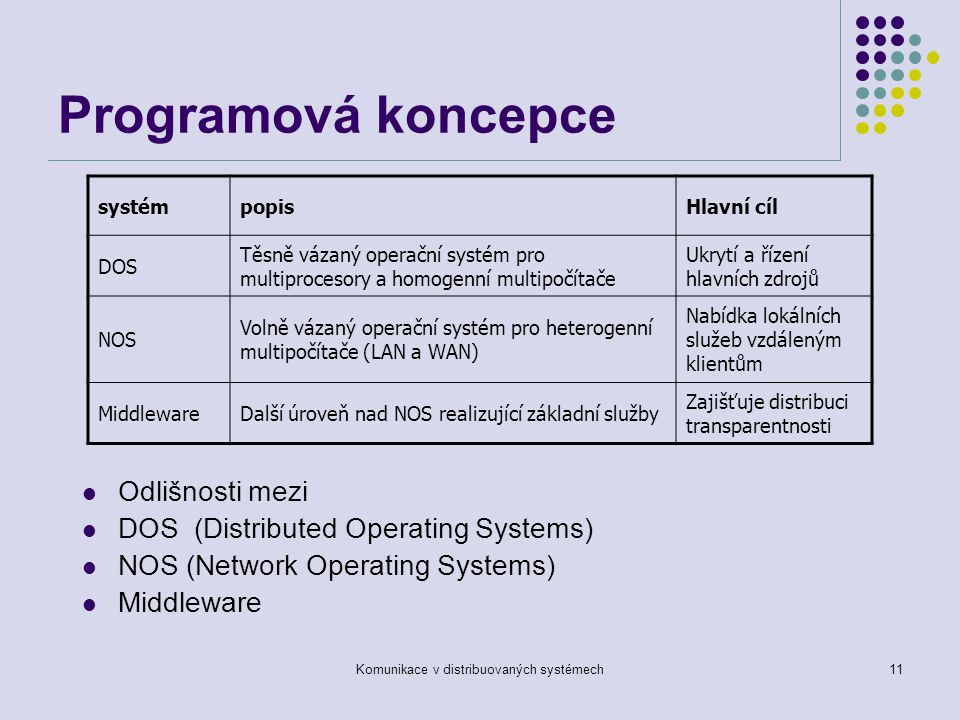 Komunikace v distribuovaných systémech11 Programová koncepce Odlišnosti mezi DOS (Distributed Operating Systems) NOS (Network Operating Systems) Middleware systémpopisHlavní cíl DOS Těsně vázaný operační systém pro multiprocesory a homogenní multipočítače Ukrytí a řízení hlavních zdrojů NOS Volně vázaný operační systém pro heterogenní multipočítače (LAN a WAN) Nabídka lokálních služeb vzdáleným klientům MiddlewareDalší úroveň nad NOS realizující základní služby Zajišťuje distribuci transparentnosti