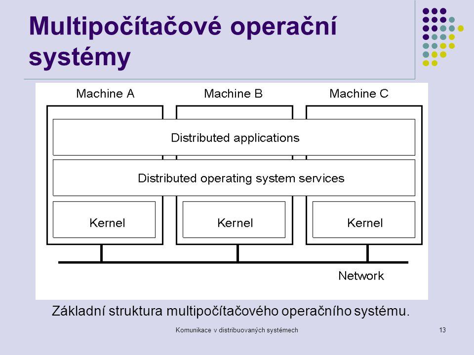 Komunikace v distribuovaných systémech13 Multipočítačové operační systémy Základní struktura multipočítačového operačního systému.
