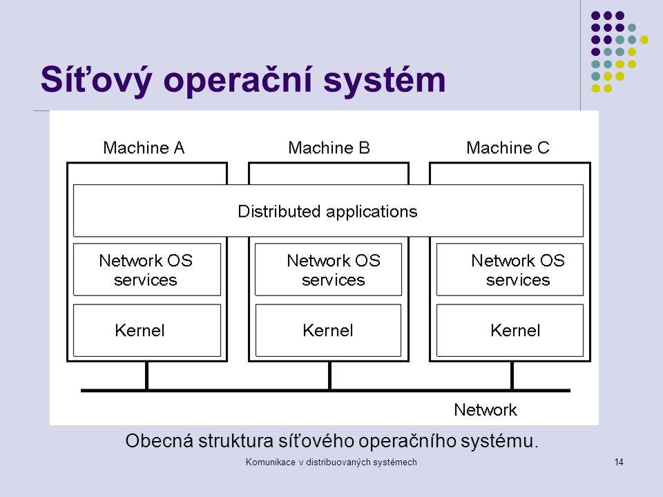 Komunikace v distribuovaných systémech14 Síťový operační systém Obecná struktura síťového operačního systému.