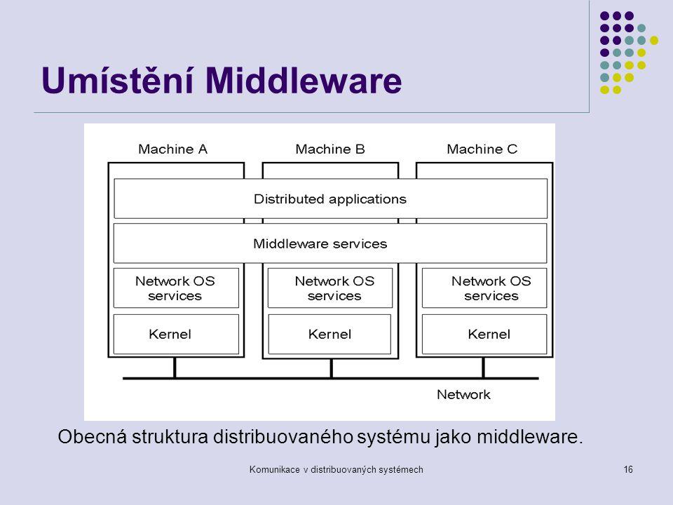 Komunikace v distribuovaných systémech16 Umístění Middleware Obecná struktura distribuovaného systému jako middleware.