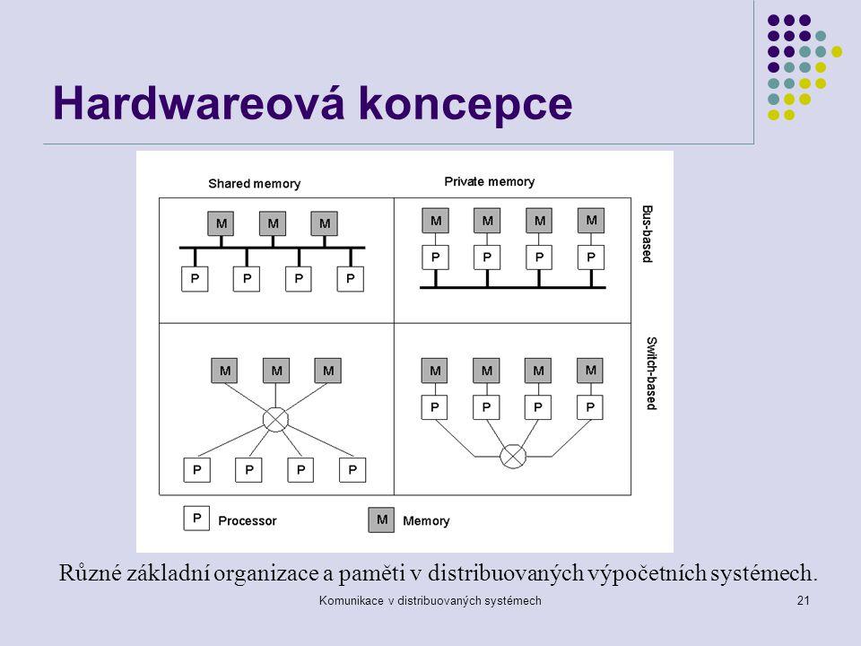 Komunikace v distribuovaných systémech21 Hardwareová koncepce 1.6 Různé základní organizace a paměti v distribuovaných výpočetních systémech.