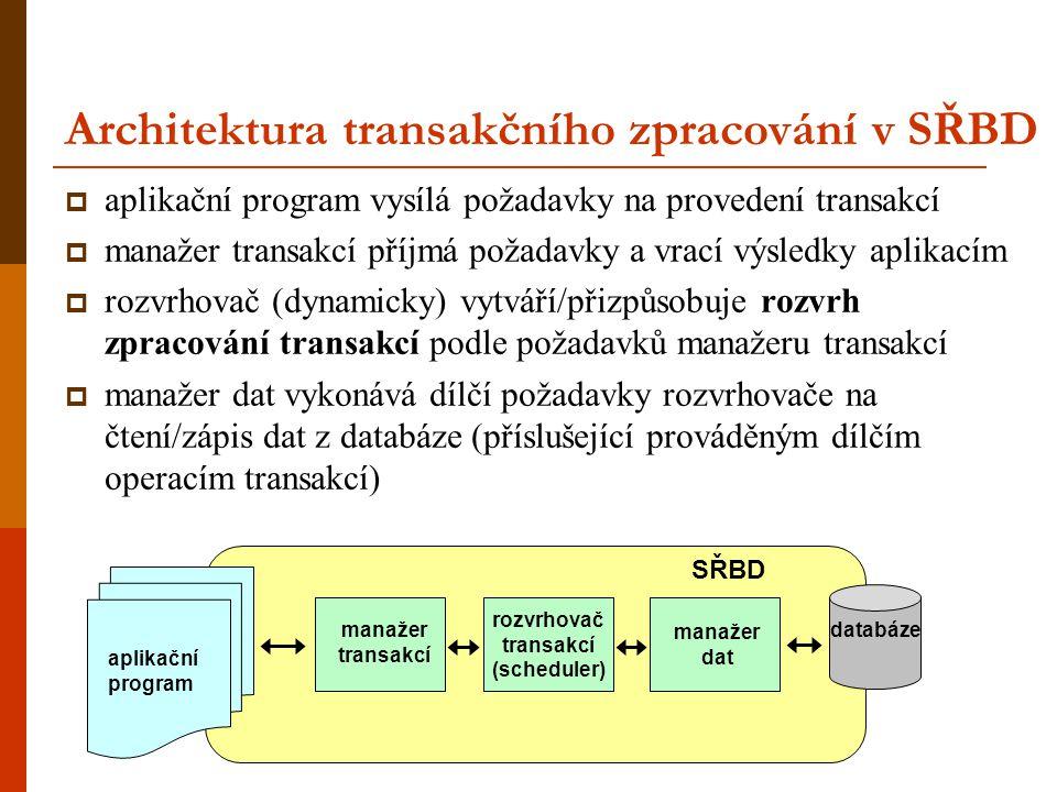 Architektura transakčního zpracování v SŘBD  aplikační program vysílá požadavky na provedení transakcí  manažer transakcí příjmá požadavky a vrací v
