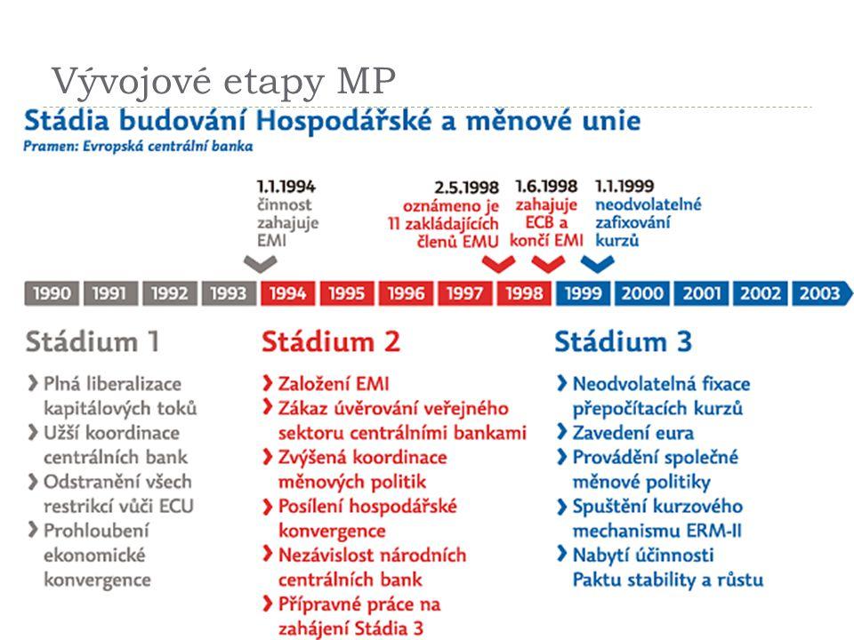 Vývojové etapy MP 14
