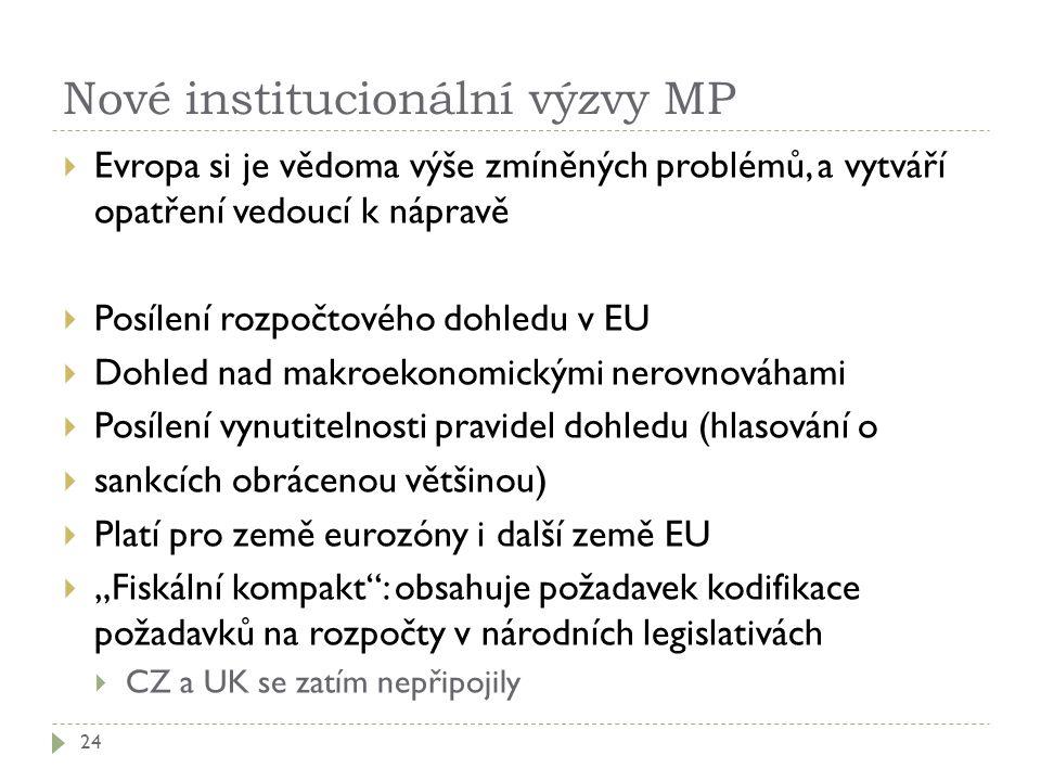 """Nové institucionální výzvy MP 24  Evropa si je vědoma výše zmíněných problémů, a vytváří opatření vedoucí k nápravě  Posílení rozpočtového dohledu v EU  Dohled nad makroekonomickými nerovnováhami  Posílení vynutitelnosti pravidel dohledu (hlasování o  sankcích obrácenou většinou)  Platí pro země eurozóny i další země EU  """"Fiskální kompakt : obsahuje požadavek kodifikace požadavků na rozpočty v národních legislativách  CZ a UK se zatím nepřipojily"""