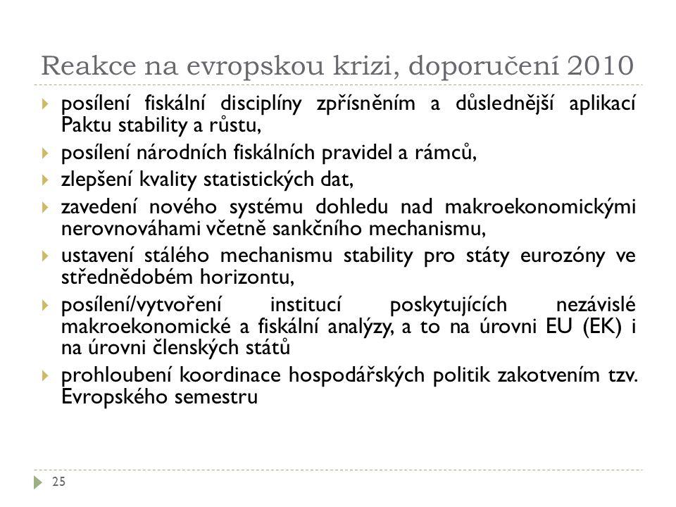 Reakce na evropskou krizi, doporučení 2010  posílení fiskální disciplíny zpřísněním a důslednější aplikací Paktu stability a růstu,  posílení národních fiskálních pravidel a rámců,  zlepšení kvality statistických dat,  zavedení nového systému dohledu nad makroekonomickými nerovnováhami včetně sankčního mechanismu,  ustavení stálého mechanismu stability pro státy eurozóny ve střednědobém horizontu,  posílení/vytvoření institucí poskytujících nezávislé makroekonomické a fiskální analýzy, a to na úrovni EU (EK) i na úrovni členských států  prohloubení koordinace hospodářských politik zakotvením tzv.