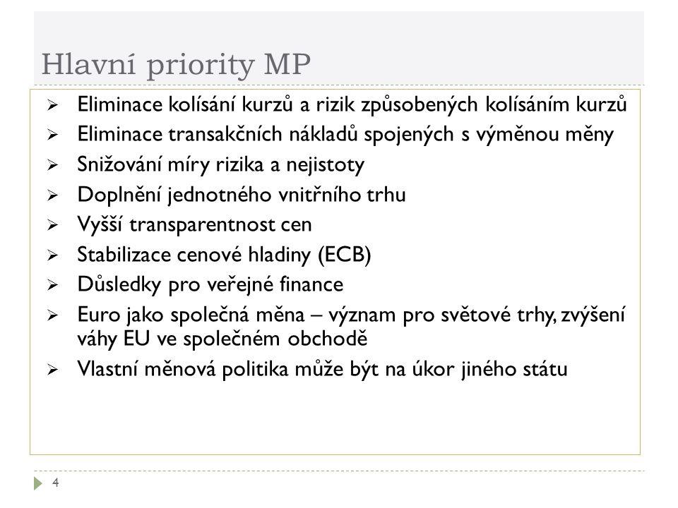 Hlavní priority MP  Eliminace kolísání kurzů a rizik způsobených kolísáním kurzů  Eliminace transakčních nákladů spojených s výměnou měny  Snižování míry rizika a nejistoty  Doplnění jednotného vnitřního trhu  Vyšší transparentnost cen  Stabilizace cenové hladiny (ECB)  Důsledky pro veřejné finance  Euro jako společná měna – význam pro světové trhy, zvýšení váhy EU ve společném obchodě  Vlastní měnová politika může být na úkor jiného státu 4
