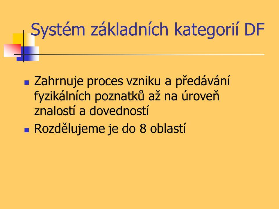 Systém základních kategorií DF Zahrnuje proces vzniku a předávání fyzikálních poznatků až na úroveň znalostí a dovedností Rozdělujeme je do 8 oblastí