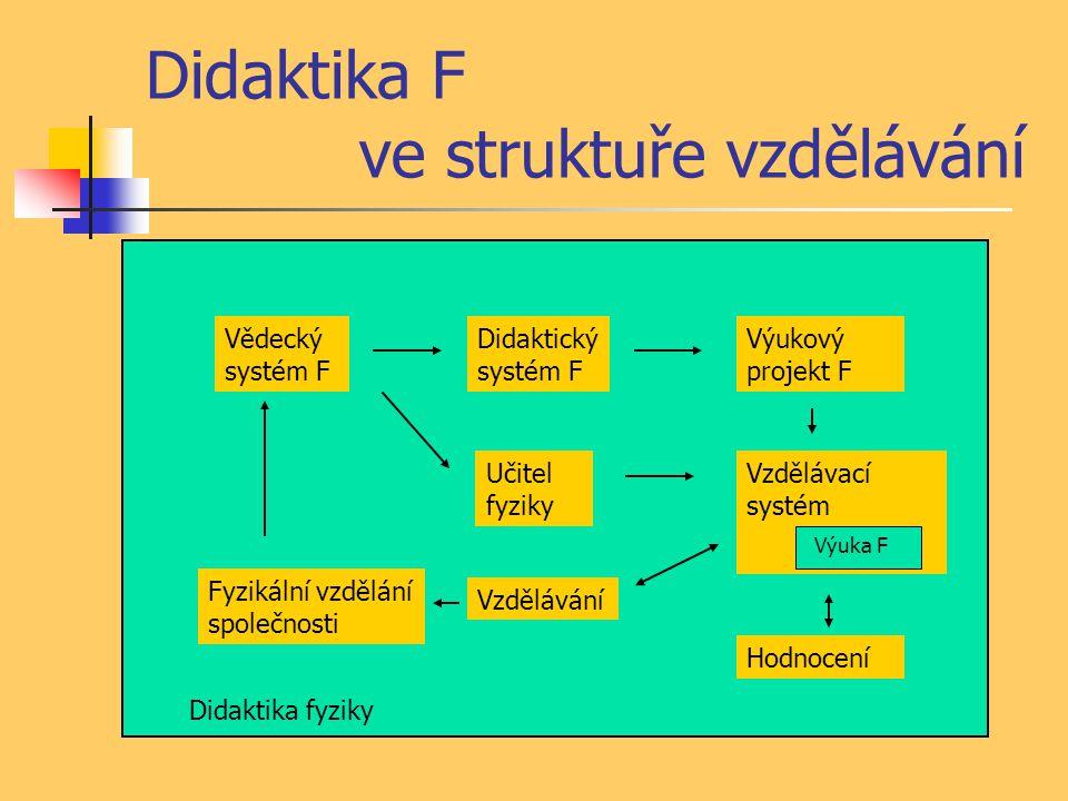 1) Vědecký systém fyziky Obsahuje fyzikální poznatky, systém a metody současné F DF se zaměřuje na jeho sdělitelnost a možnosti přenosu do výuky Systém veličin, jednotek, matematické vyjádření, modelování, …..