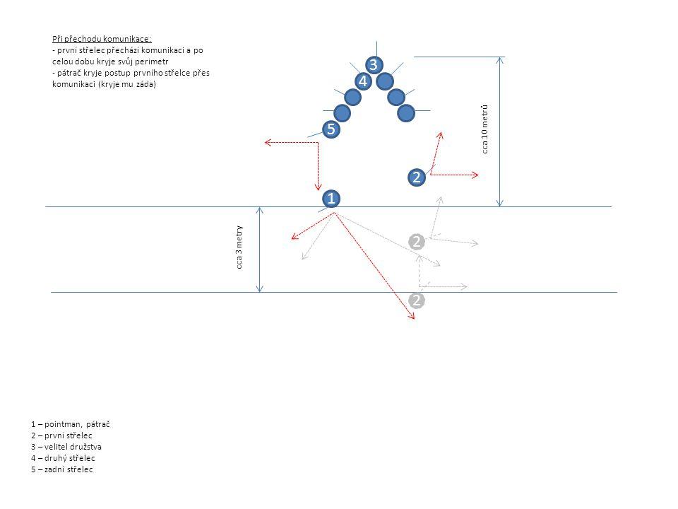 1 – pointman, pátrač 2 – první střelec 3 – velitel družstva 4 – druhý střelec 5 – zadní střelec Při přechodu komunikace: - první střelec přechází komunikaci a po celou dobu kryje svůj perimetr - pátrač kryje postup prvního střelce přes komunikaci (kryje mu záda) 1 2 cca 3 metry 3 4 5 cca 10 metrů 2 2