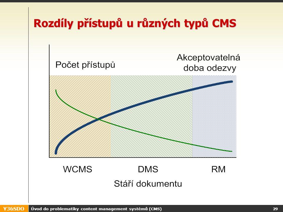 Y36SDO Úvod do problematiky content management systémů (CMS) 28 Typy CMS, různé názvy CMS – Content Management Systém –(Online) systém pro správu (digitálního) obsahu –souhrný název pro třídu těchto systémů WCM - Web Content Management –CMS s funkcemi omezenými/specializovanými pro publikaci na WWW –podporuje jak vytváření obsahu tak jeho publikaci –=publikační systém, redakční systém (v kontextu webu) DMS – Document Management System –Soustřeďuje se na správu binárních dat.