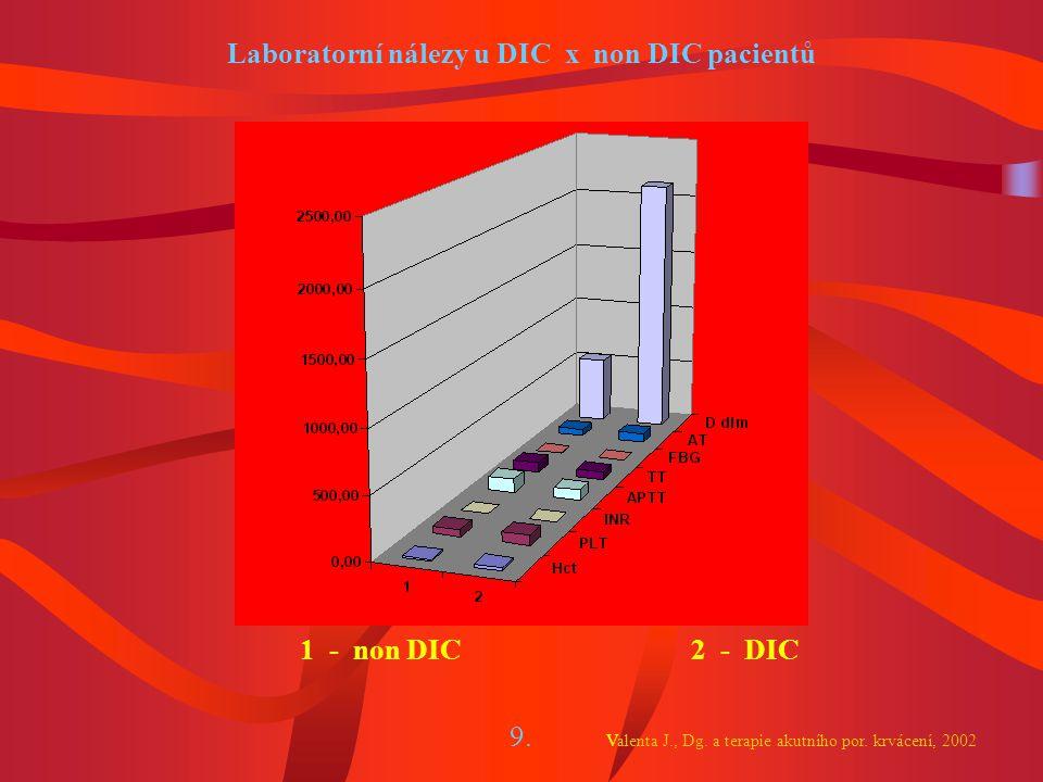 Laboratorní nálezy u DIC x non DIC pacientů 9.Valenta J., Dg.