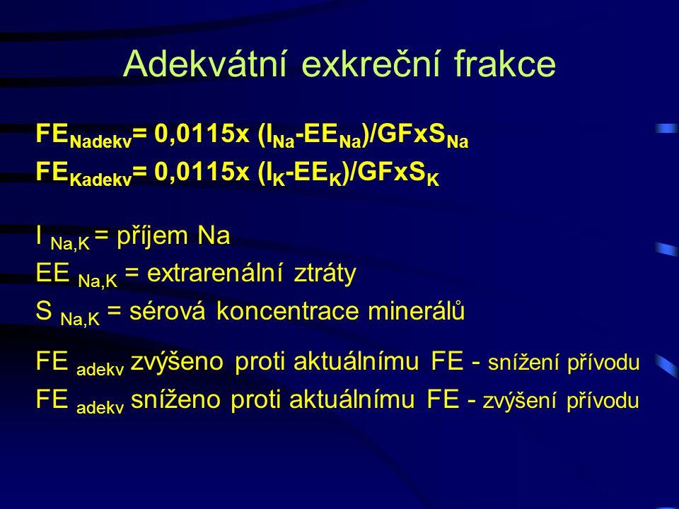 FE Nadekv = 0,0115x (I Na -EE Na )/GFxS Na FE Kadekv = 0,0115x (I K -EE K )/GFxS K I Na,K = příjem Na EE Na,K = extrarenální ztráty S Na,K = sérová ko