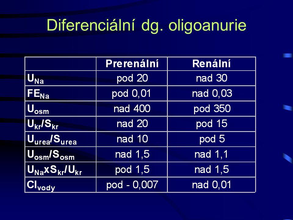 Diferenciální dg. oligoanurie