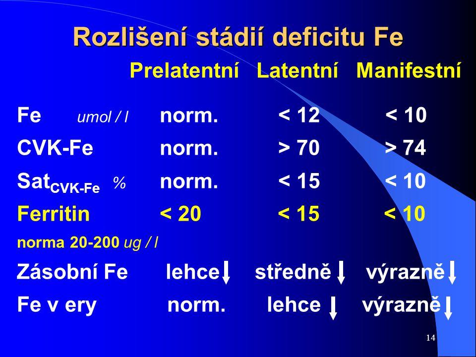 14 Rozlišení stádií deficitu Fe Prelatentní Latentní Manifestní Fe umol / l norm. < 12 < 10 CVK-Fenorm. > 70 > 74 Sat CVK-Fe % norm. < 15 < 10 Ferriti