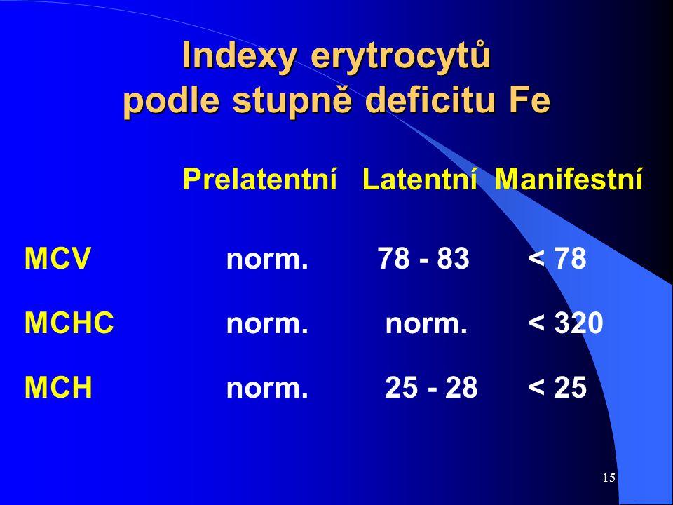 15 Indexy erytrocytů podle stupně deficitu Fe Prelatentní Latentní Manifestní MCVnorm. 78 - 83 < 78 MCHCnorm. norm. < 320 MCHnorm. 25 - 28 < 25