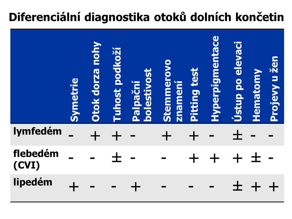 Symetrie Otok dorza nohy Tuhost podkoží Palpační bolestivost Stemmerovo znamení Pitting test Hyperpigmentace Ústup po elevaci Hematomy Projevy u žen lymfedém -++-++-±-- flebedém (CVI) --±--+++±- lipedém +--+---±++ Diferenciální diagnostika otoků dolních končetin