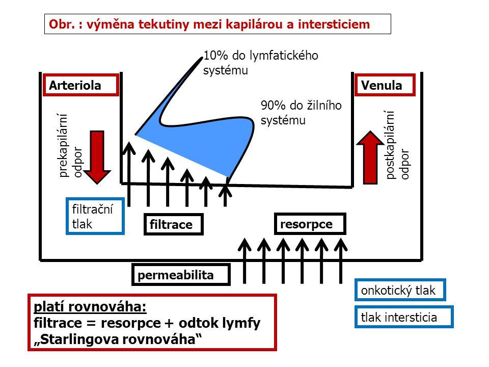 ArteriolaVenula filtrace resorpce prekapilární odpor postkapilární odpor 10% do lymfatického systému 90% do žilního systému platí rovnováha: filtrace