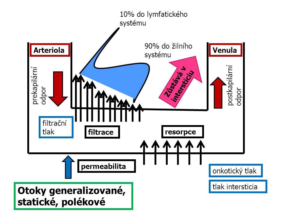 ArteriolaVenula filtrace resorpce prekapilární odpor postkapilární odpor 10% do lymfatického systému 90% do žilního systému filtrační tlak onkotický t