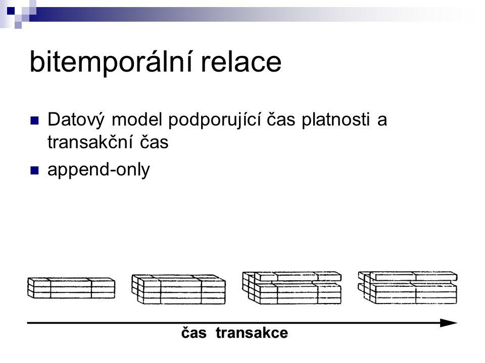 bitemporální relace Datový model podporující čas platnosti a transakční čas append-only