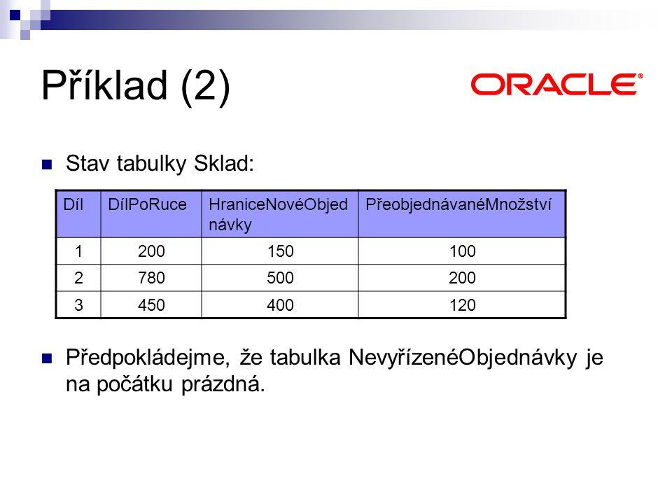 Stav tabulky Sklad: Předpokládejme, že tabulka NevyřízenéObjednávky je na počátku prázdná. Příklad (2) DílDílPoRuceHraniceNovéObjed návky Přeobjednáva