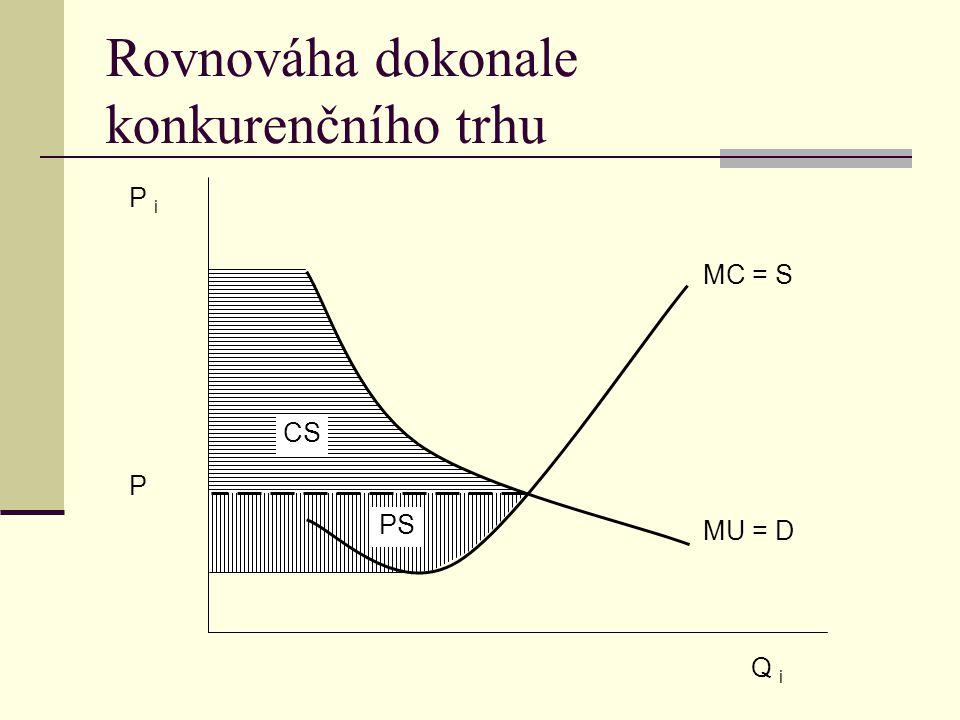 Rovnováha dokonale konkurenčního trhu CS PS P i P MC = S MU = D Q i